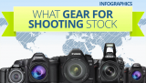 What Gear for Shooting Stock Photos – INFOGRAPHIC